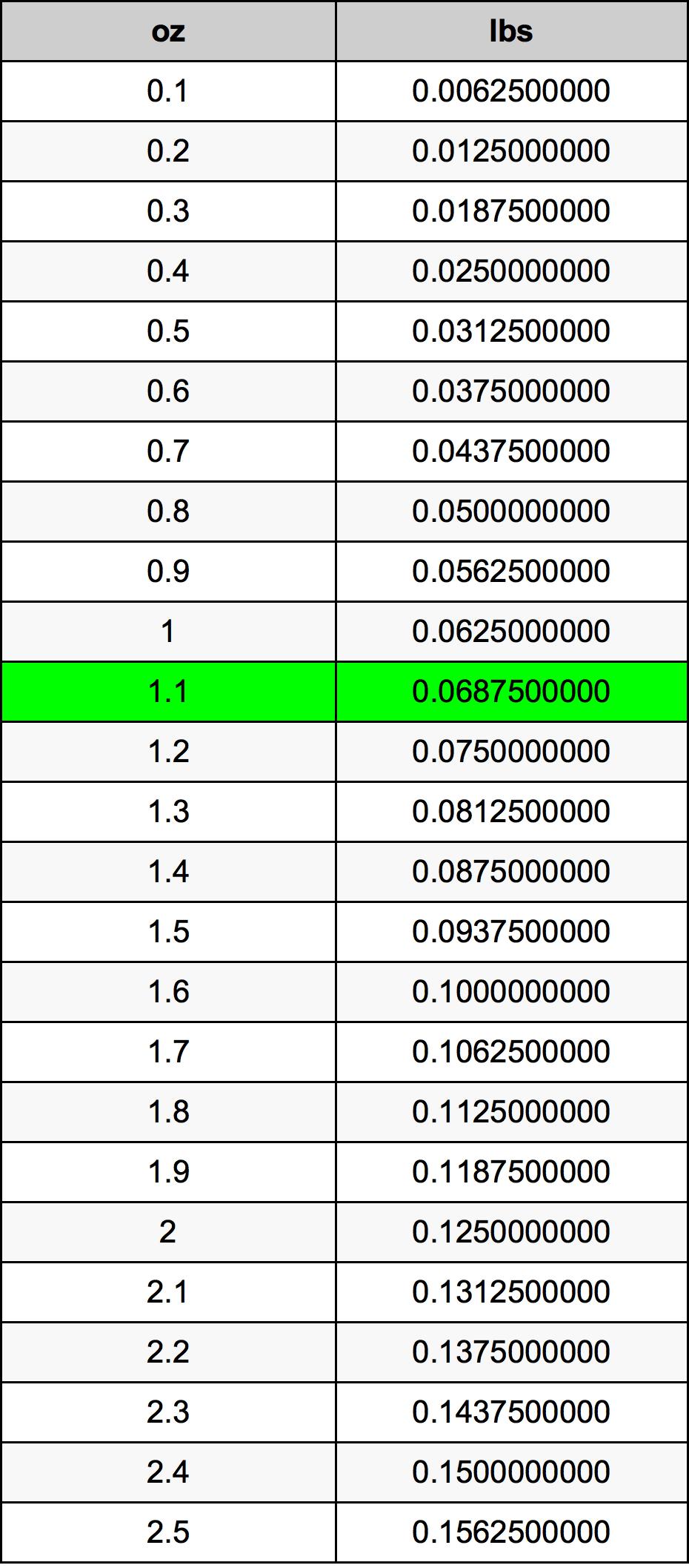 1.1 Ounces To Pounds Converter   1.1 oz To lbs Converter