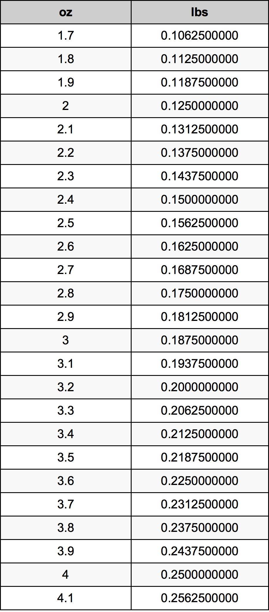 2.9 Ounces To Pounds Converter | 2.9 oz To lbs Converter