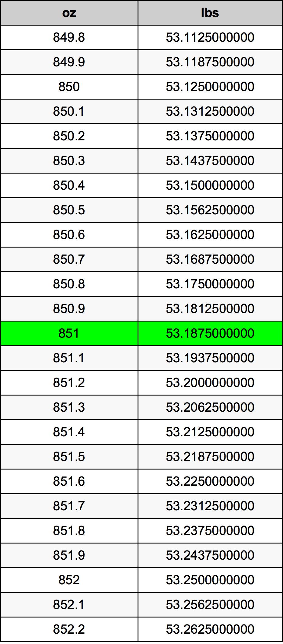 851 Uncia Font mértékegységváltó   851 oz lbs ...