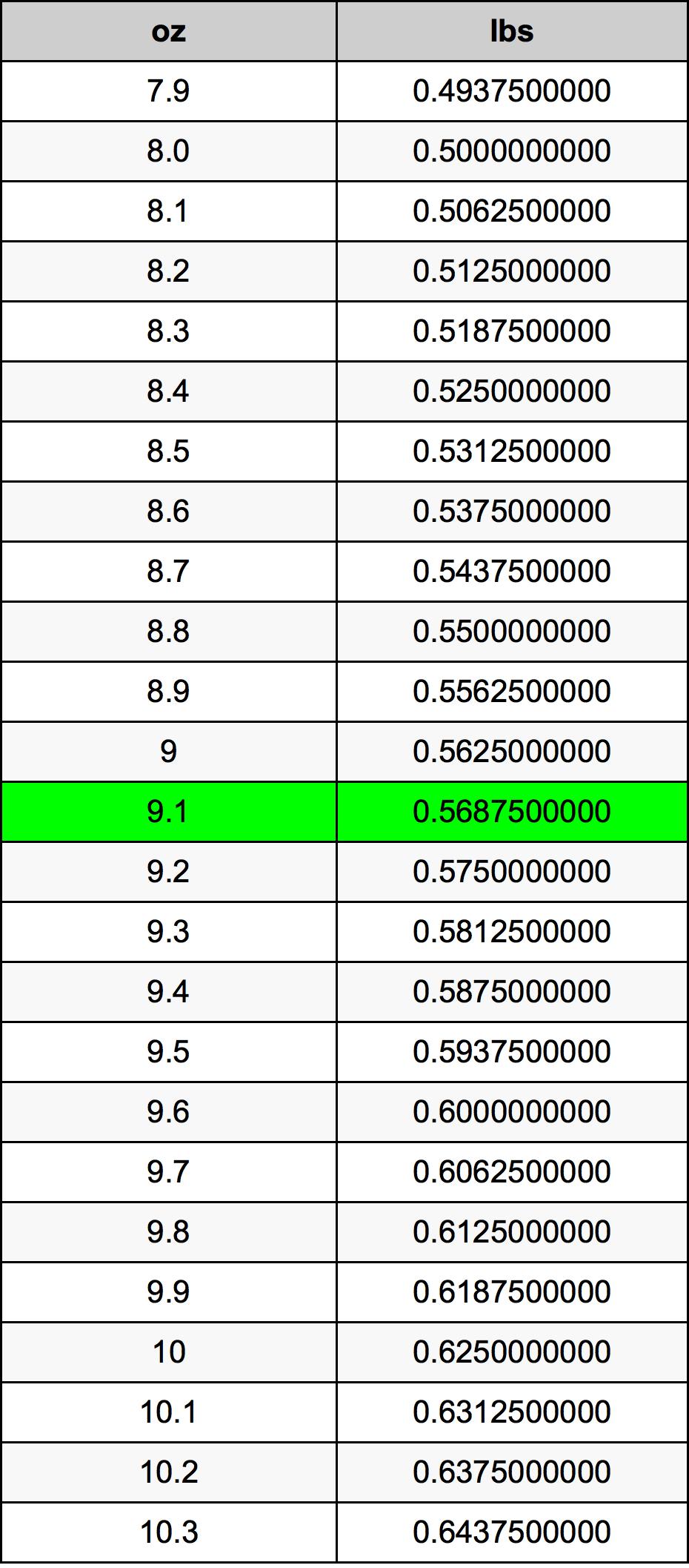 9.1 Ounces To Pounds Converter | 9.1 oz To lbs Converter