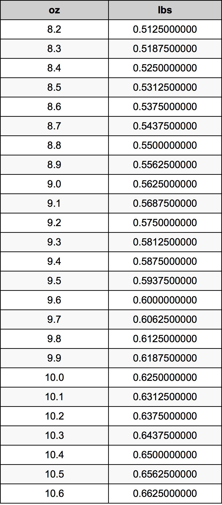9.4 Ounces To Pounds Converter | 9.4 oz To lbs Converter